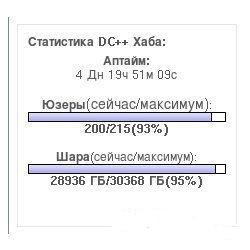 Статистика Verlihub DC++ для DLE