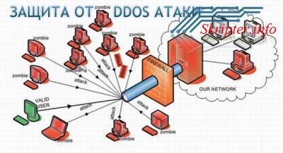 Защита от ddos атак cервера Cs 1.6