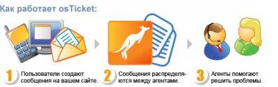 osTicket 1.10.1 Rus - скрипт службы поддержки