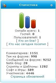 Вид статистика для ucoz