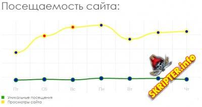 Хак - График посещаемости сайта в статистике DLE