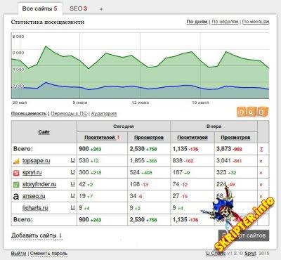 LiCharts v1.2 -  - группировка статистики LiveInternet для сайтов